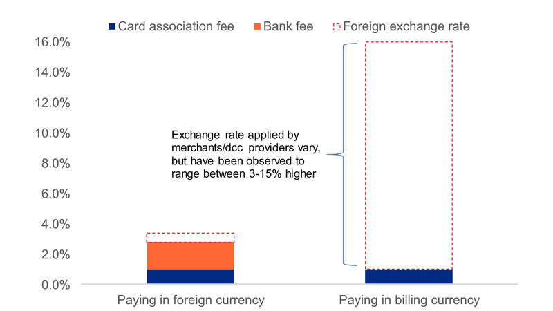Overseas Credit Card Use Should You Pay In Sgd Or In Foreign Currency